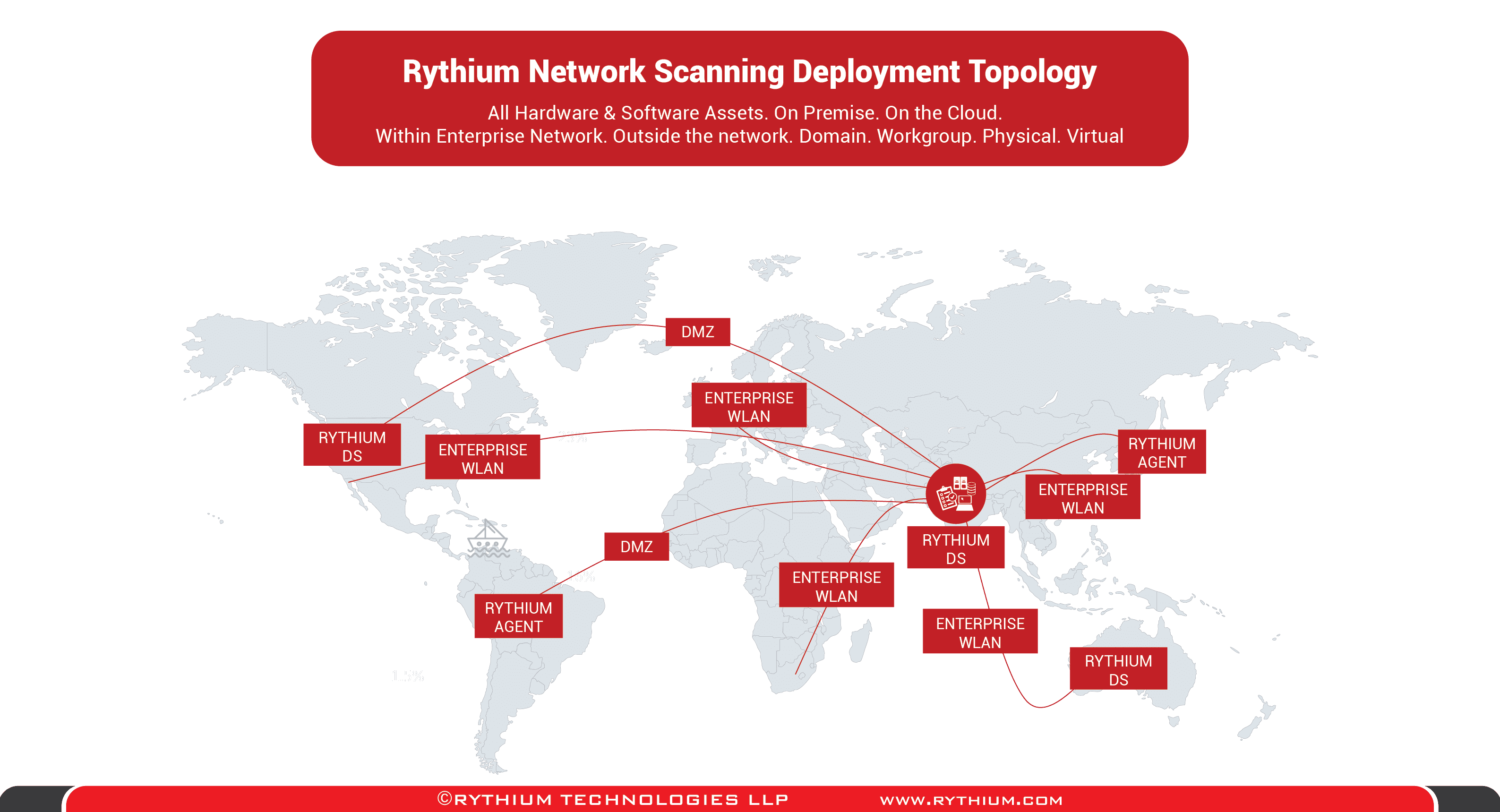 Rythium Global IT Asset Software Discovery